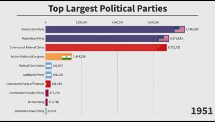 टॉप 10 biggest parties